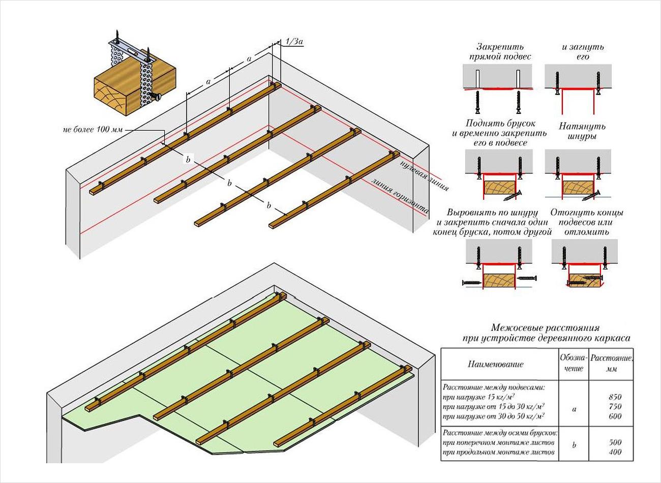 Как сделать стену из гипсокартона проект