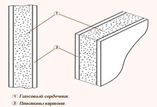 struktura-gipsokartona