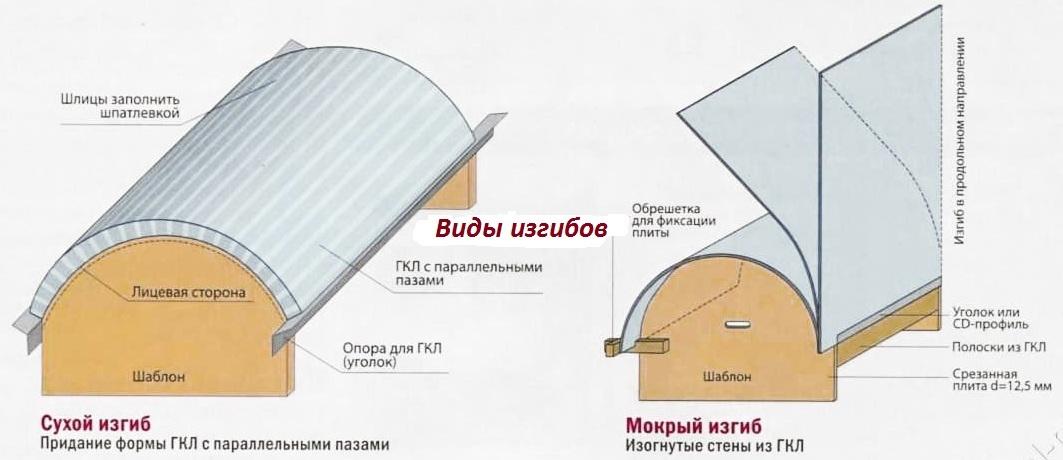 vidy-sgibaniia-gipsokartona