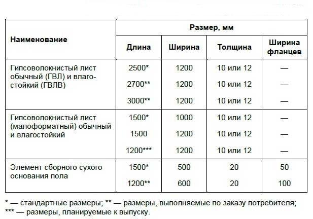 razmery-listov-gvl